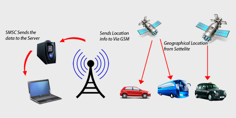 Top 3 Advantages Of Having Gps Tracking System Software