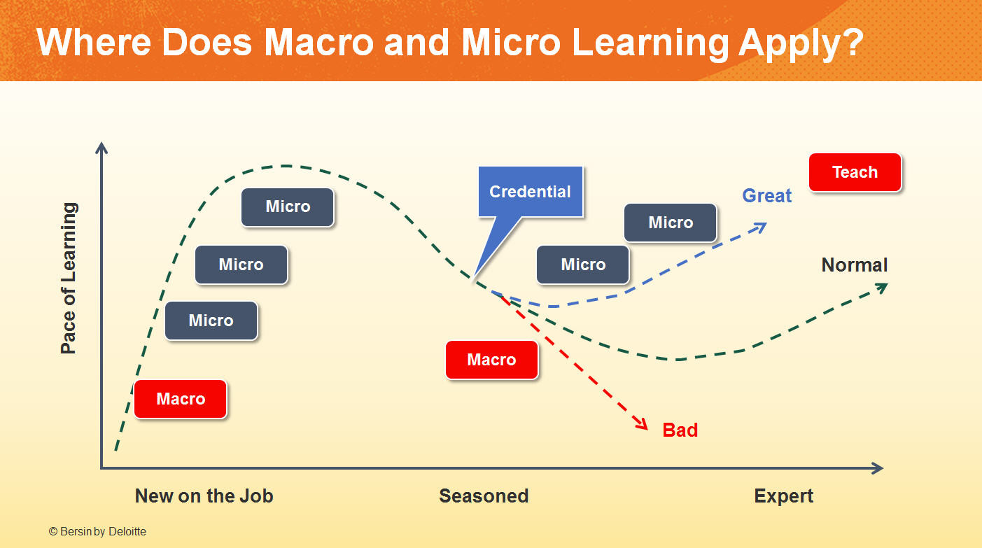 When should you use Microlearning ?